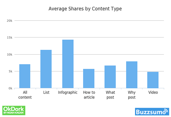 Buzzsumo Average Shares By Content Type